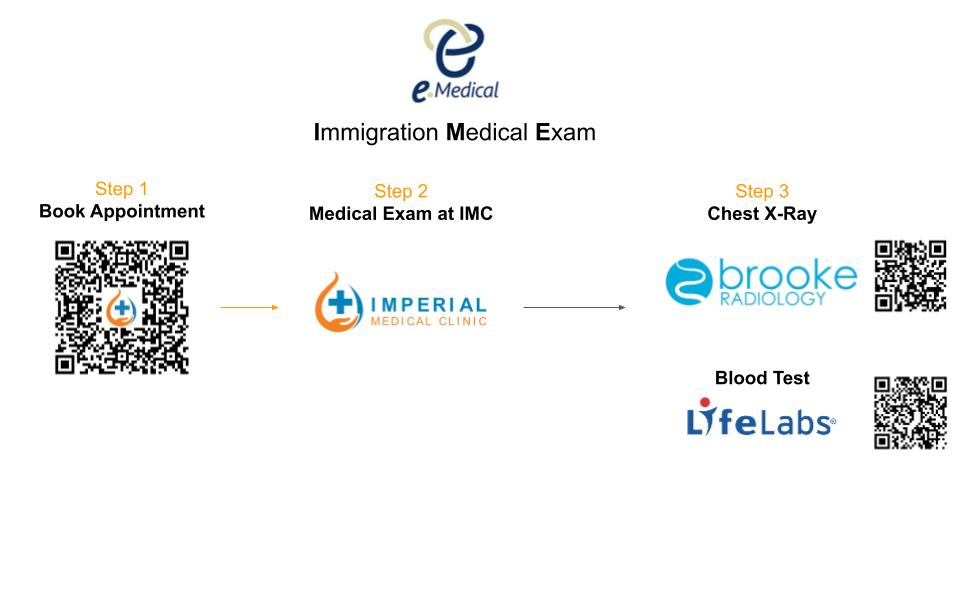 Burnaby, Vancouver, Immigration Medical Exam, IME, eMedical, upfront medical